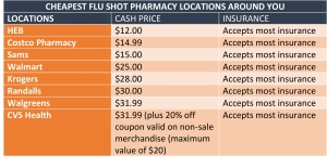 Prices with respective locations for 2015-2016 flu season vaccine in descending order starting with the least expensive.