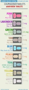 Coumadin pictogram identifying different strength tablets with their respective colors in English, Spanish, and Vietnamese