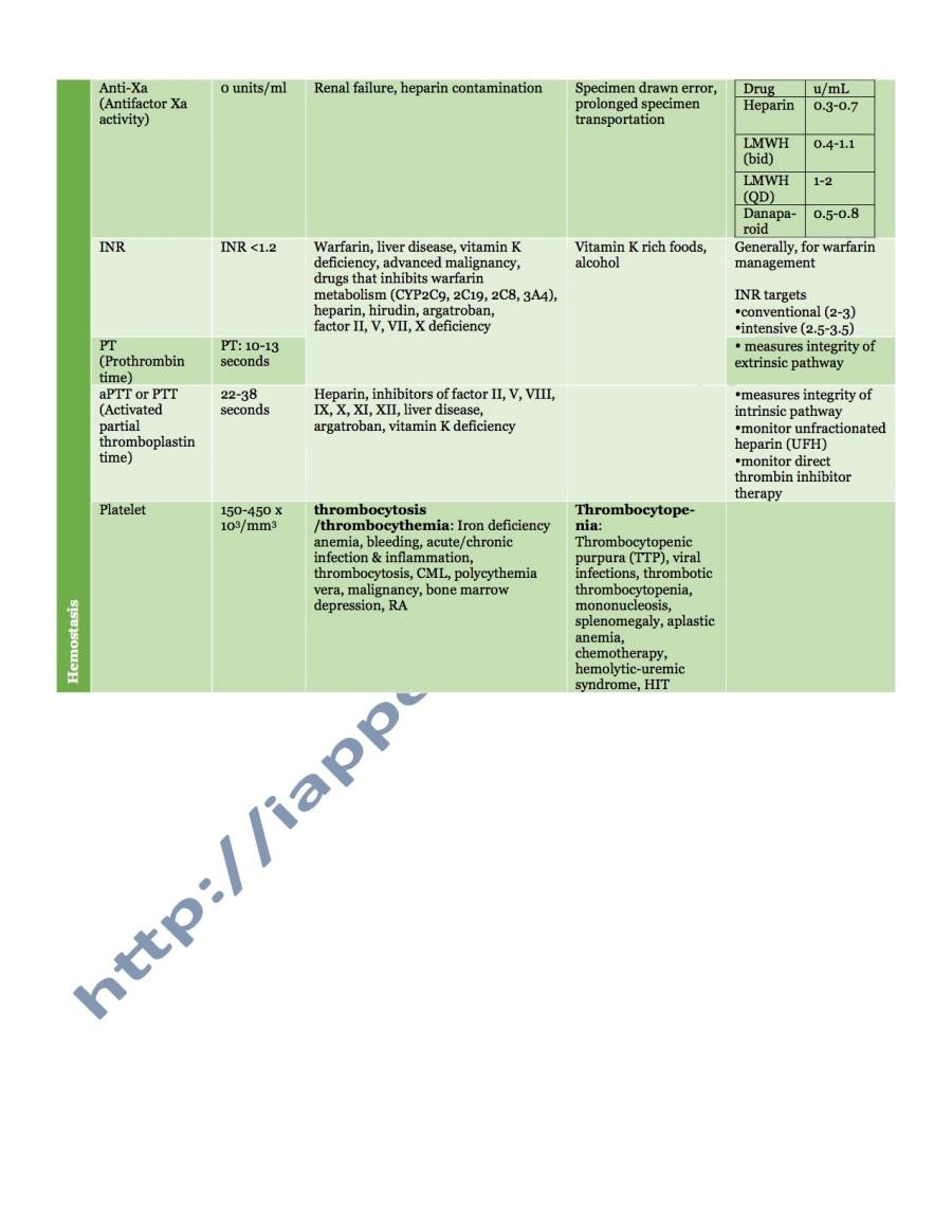 hematology test 3